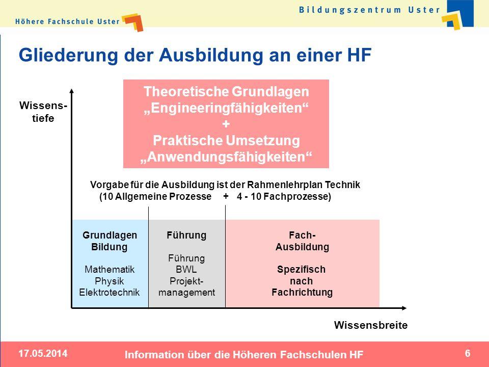 Gliederung der Ausbildung an einer HF