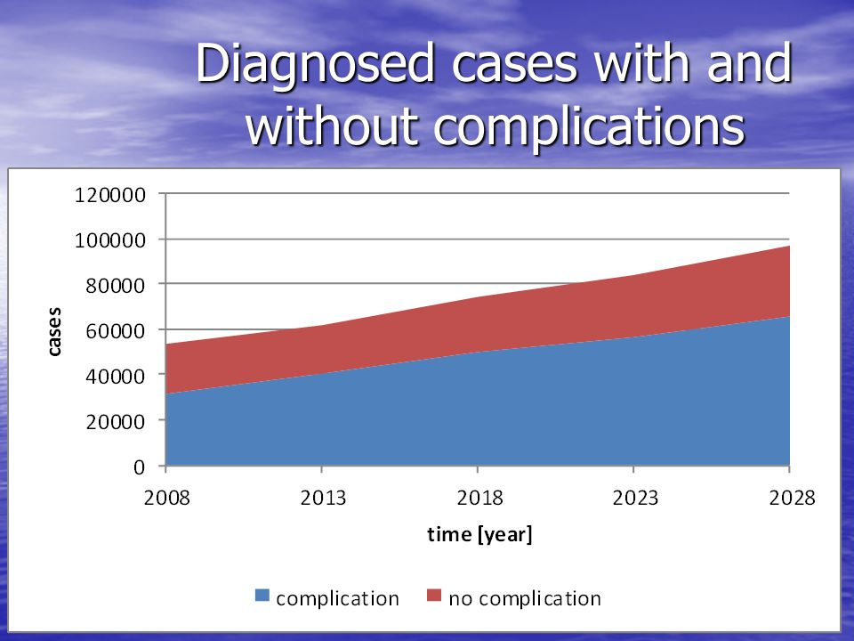 Diagnosed cases with and without complications