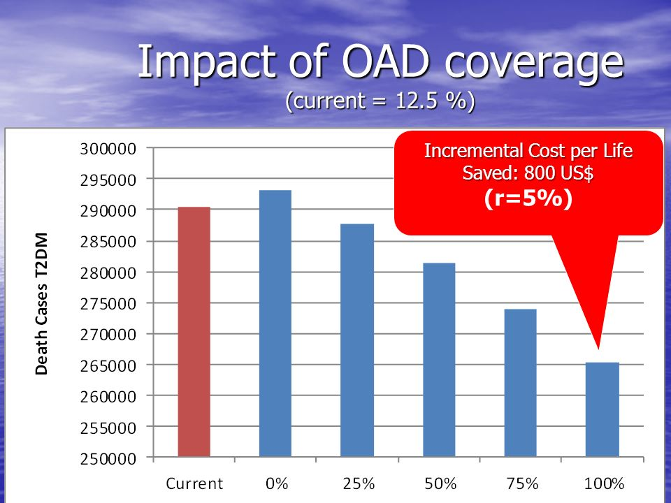 Impact of OAD coverage (current = 12.5 %)