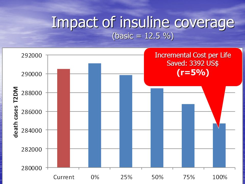Impact of insuline coverage (basic = 12.5 %)
