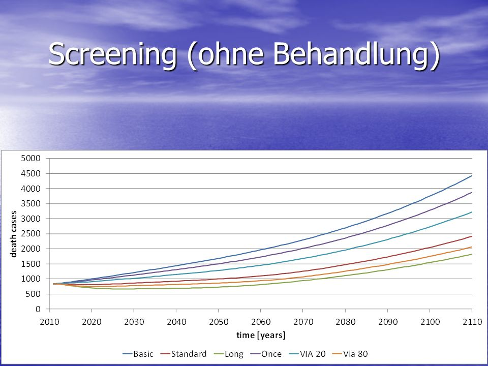 Screening (ohne Behandlung)