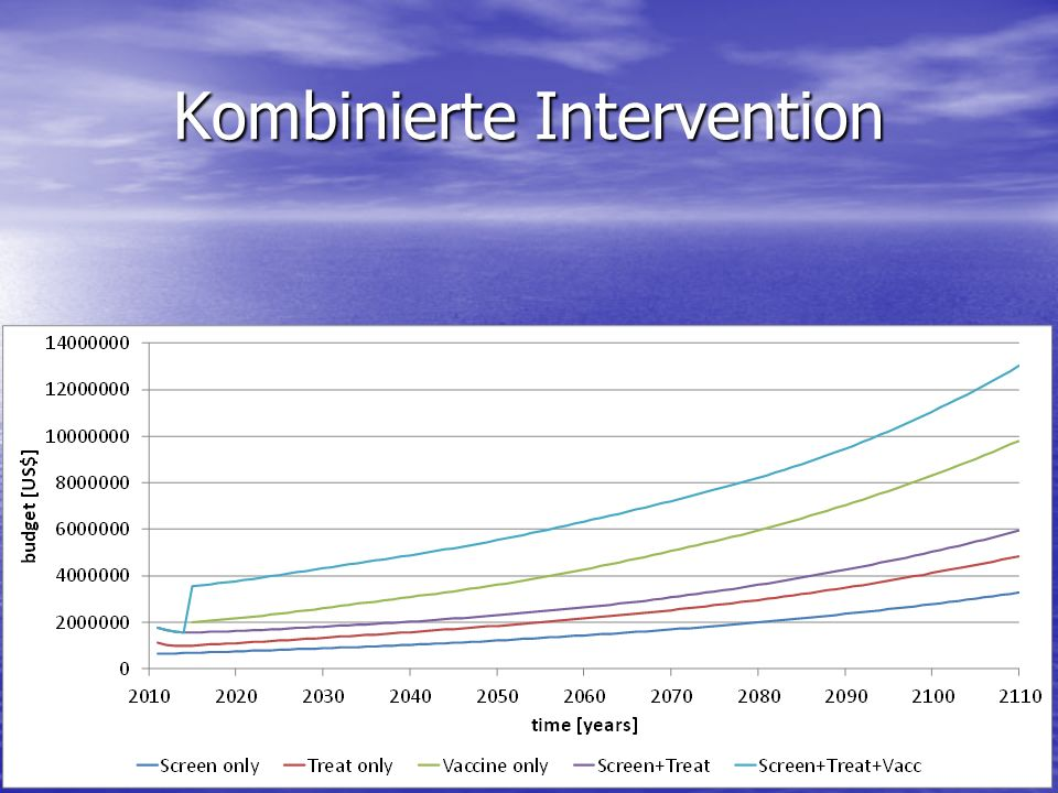 Kombinierte Intervention