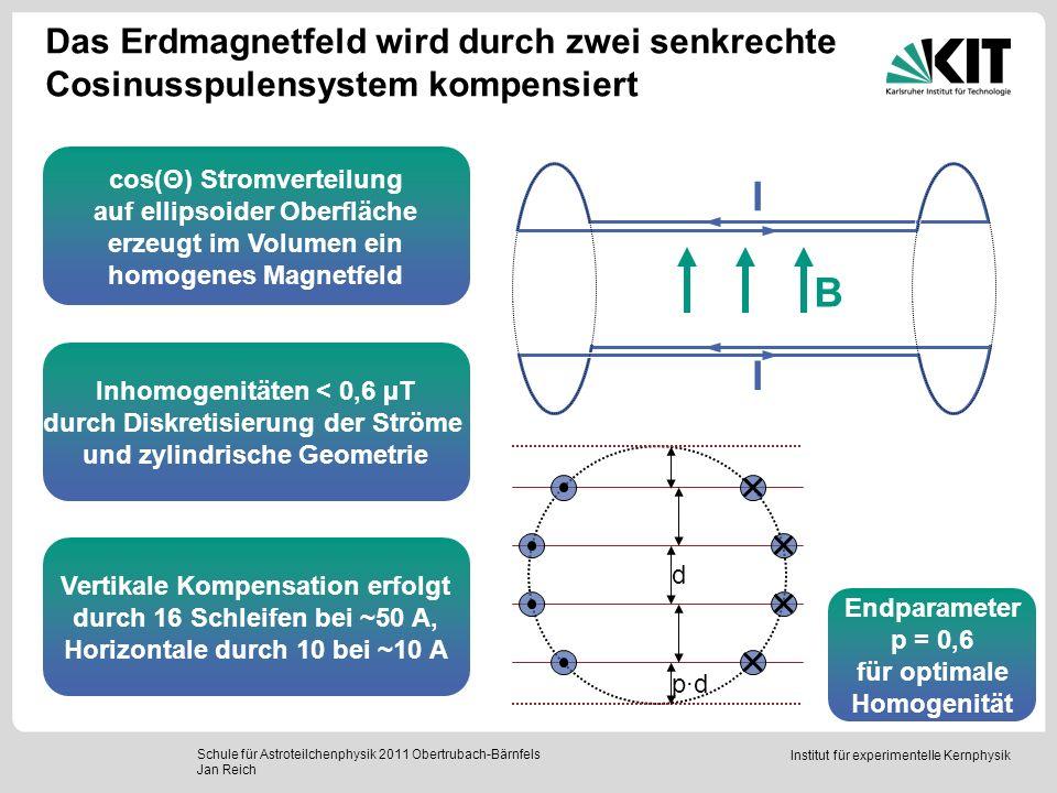 Das Erdmagnetfeld wird durch zwei senkrechte Cosinusspulensystem kompensiert