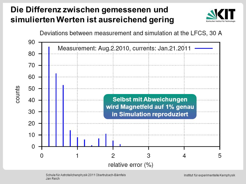 Die Differenz zwischen gemessenen und simulierten Werten ist ausreichend gering