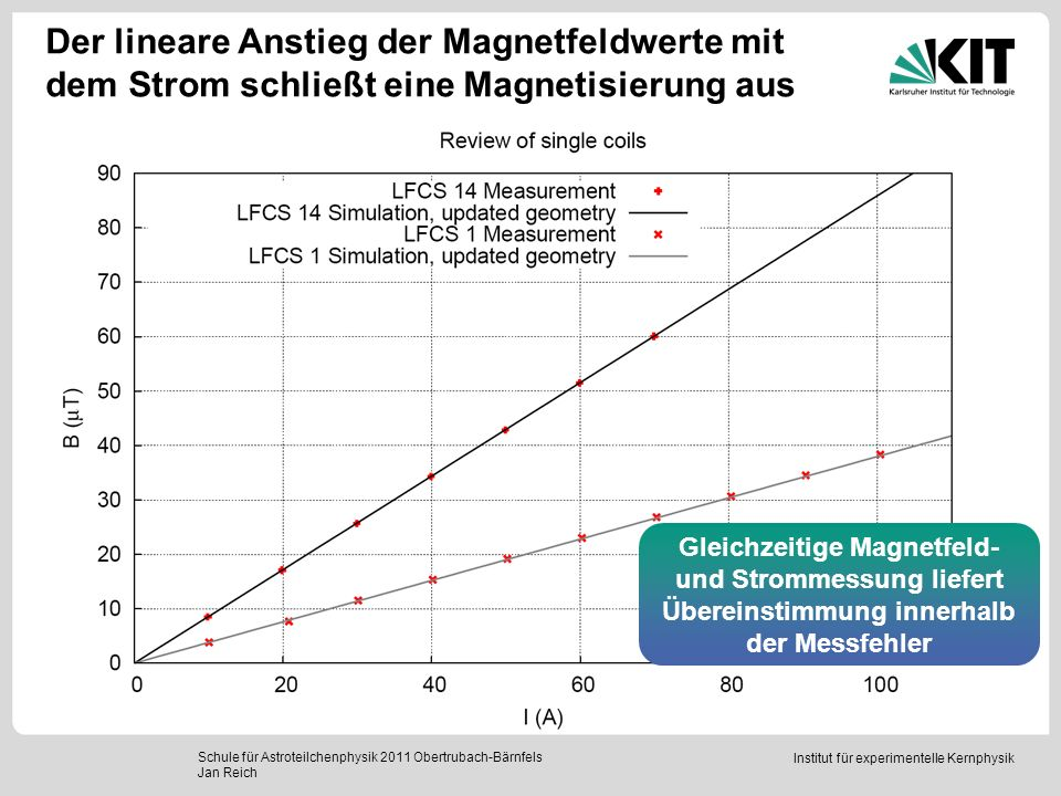 Der lineare Anstieg der Magnetfeldwerte mit dem Strom schließt eine Magnetisierung aus