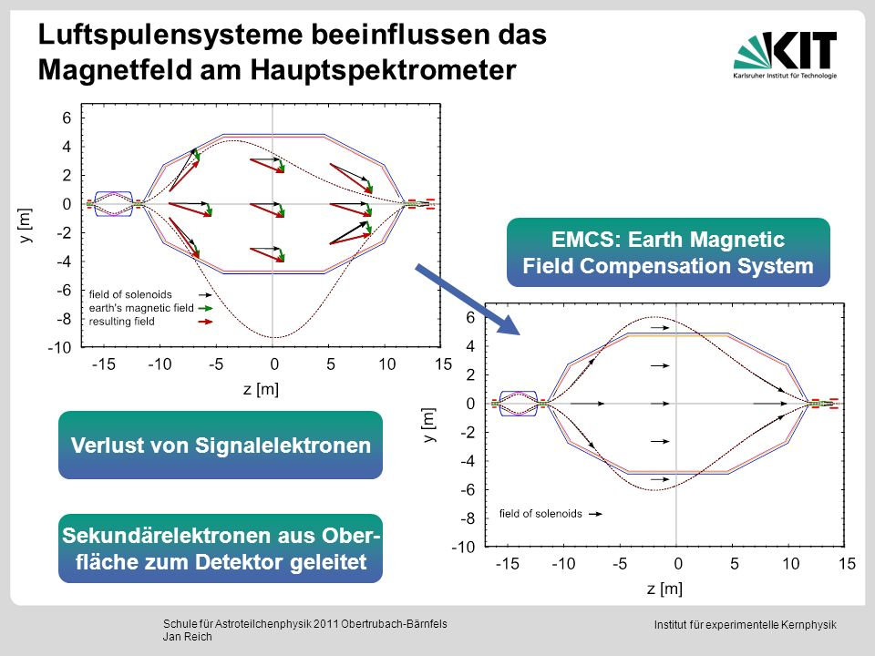 Luftspulensysteme beeinflussen das Magnetfeld am Hauptspektrometer