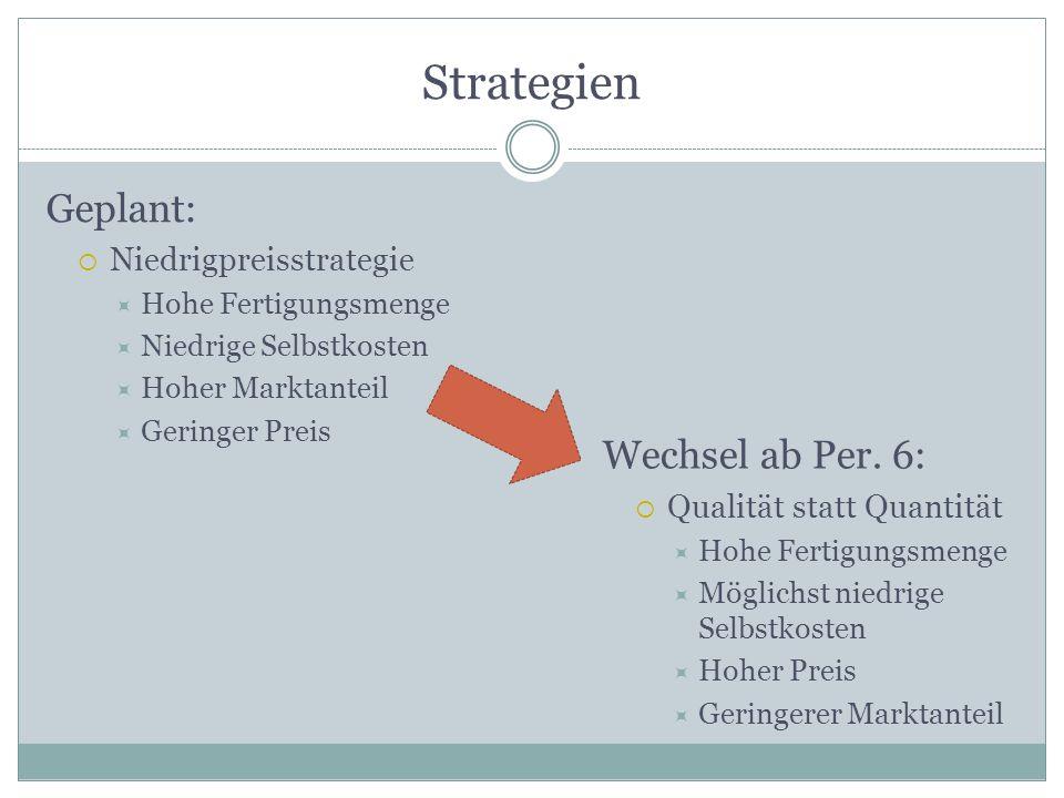 Strategien Geplant: Wechsel ab Per. 6: Niedrigpreisstrategie