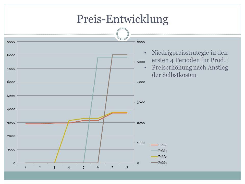 Preis-Entwicklung Niedrigpreisstrategie in den ersten 4 Perioden für Prod.1.