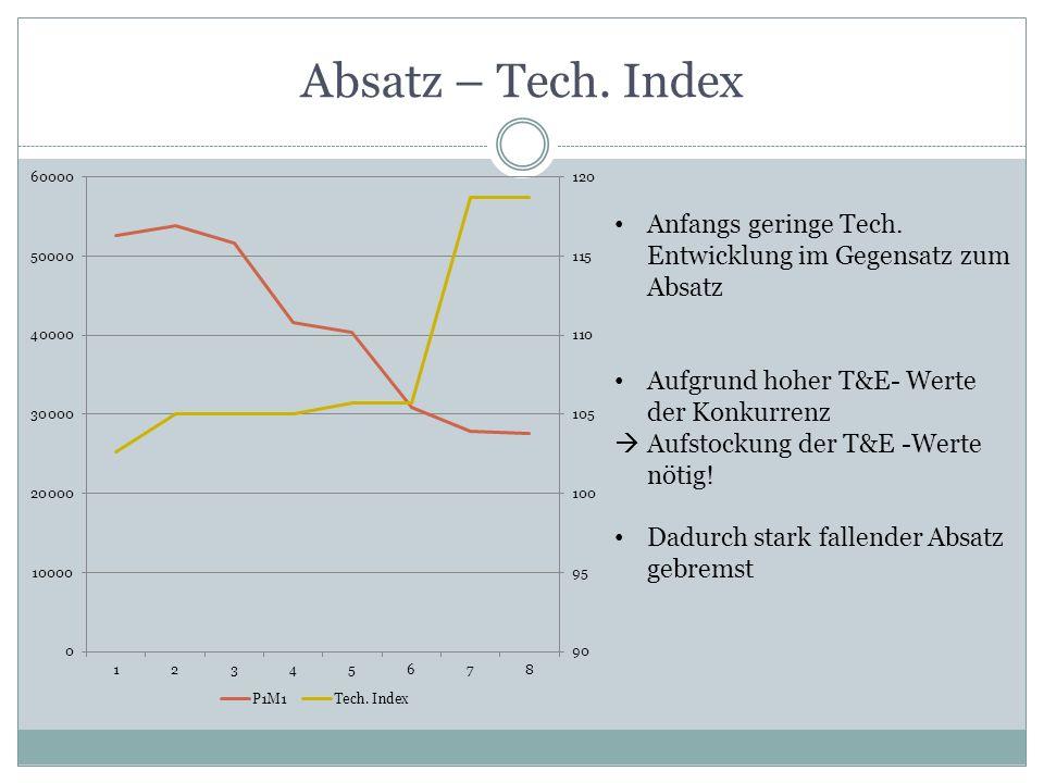 Absatz – Tech. Index Anfangs geringe Tech. Entwicklung im Gegensatz zum Absatz. Aufgrund hoher T&E- Werte der Konkurrenz.