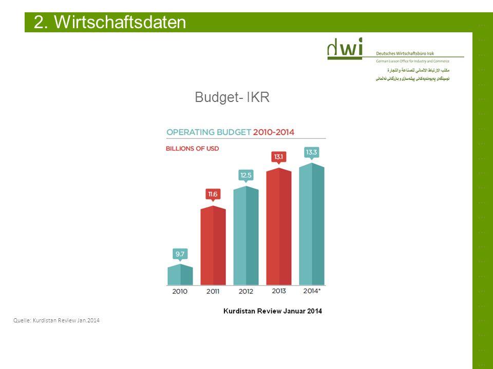 2. Wirtschaftsdaten Budget- IKR ………………………………………………………………