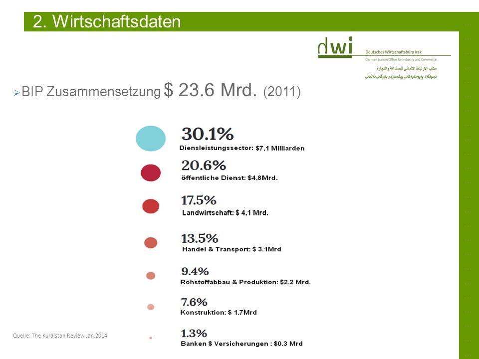 2. Wirtschaftsdaten BIP Zusammensetzung $ 23.6 Mrd. (2011)