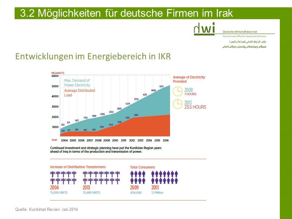 3.2 Möglichkeiten für deutsche Firmen im Irak