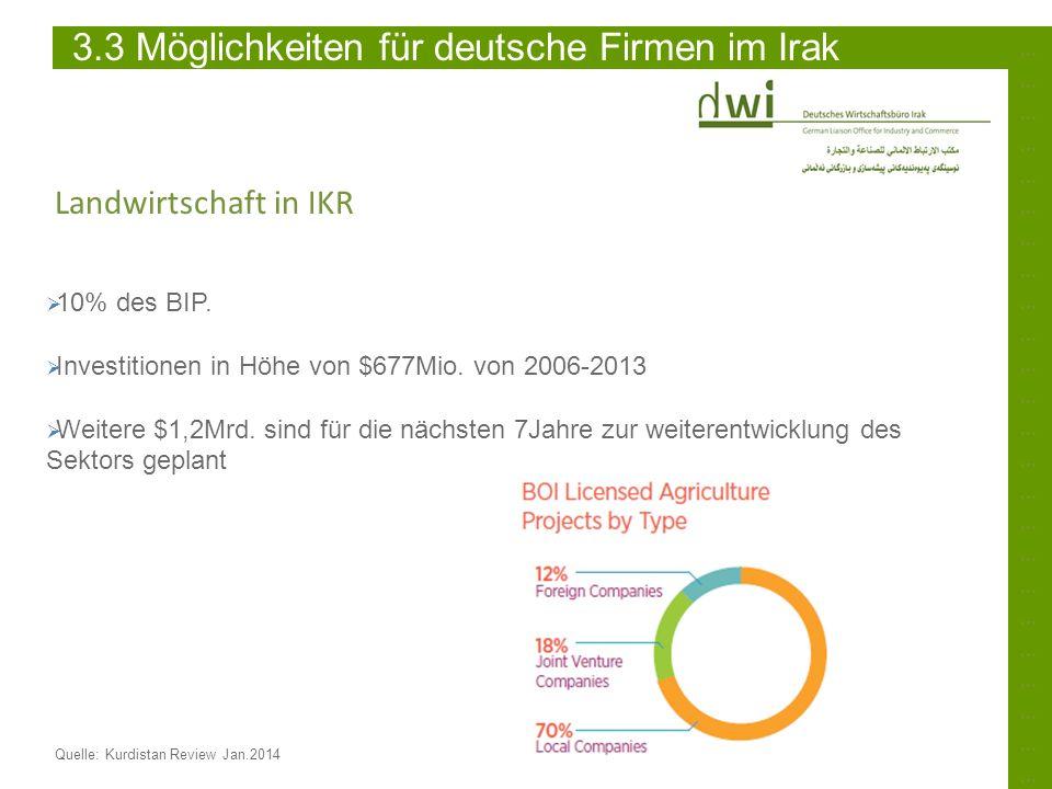 3.3 Möglichkeiten für deutsche Firmen im Irak