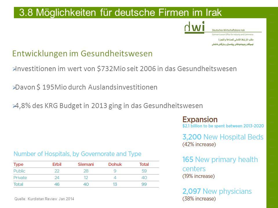 3.8 Möglichkeiten für deutsche Firmen im Irak