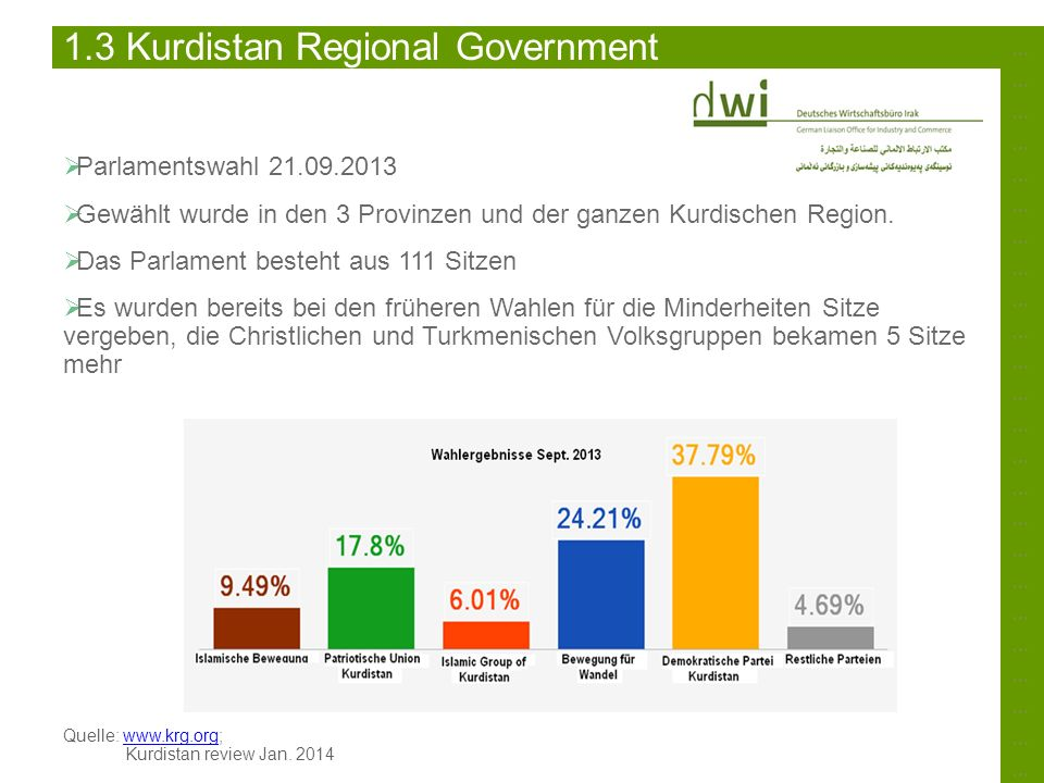 1.3 Kurdistan Regional Government