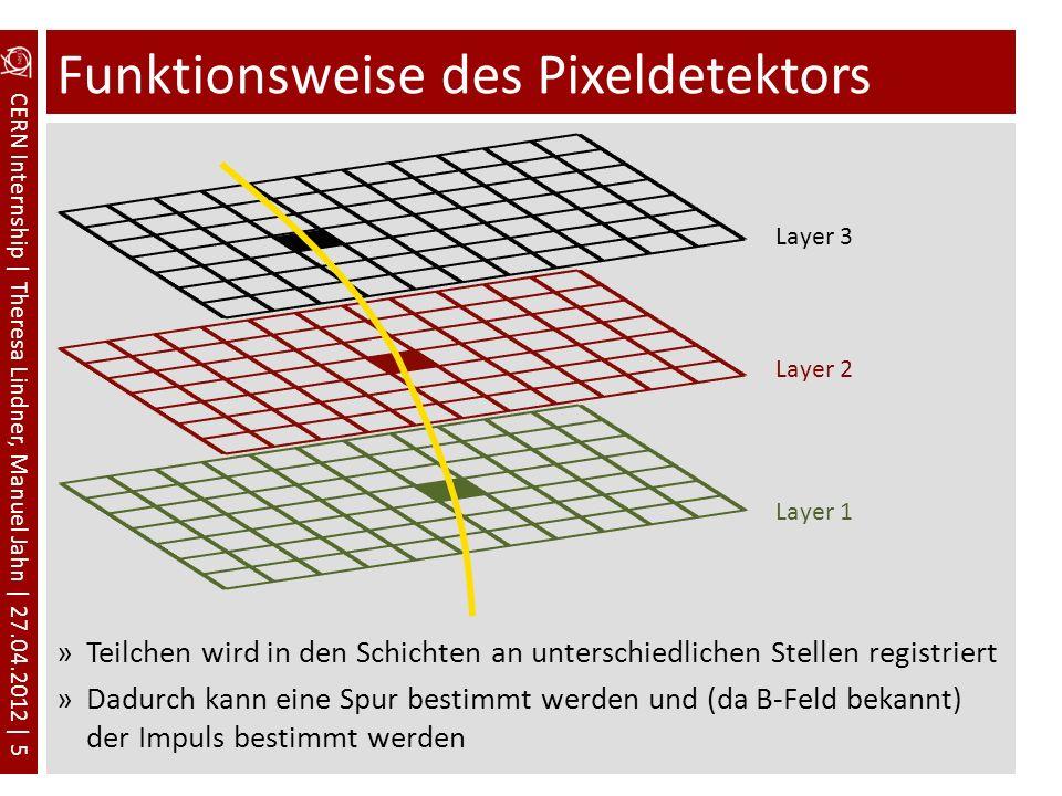 Funktionsweise des Pixeldetektors