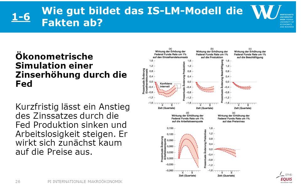 Wie gut bildet das IS-LM-Modell die Fakten ab