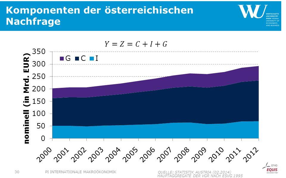 Komponenten der österreichischen Nachfrage