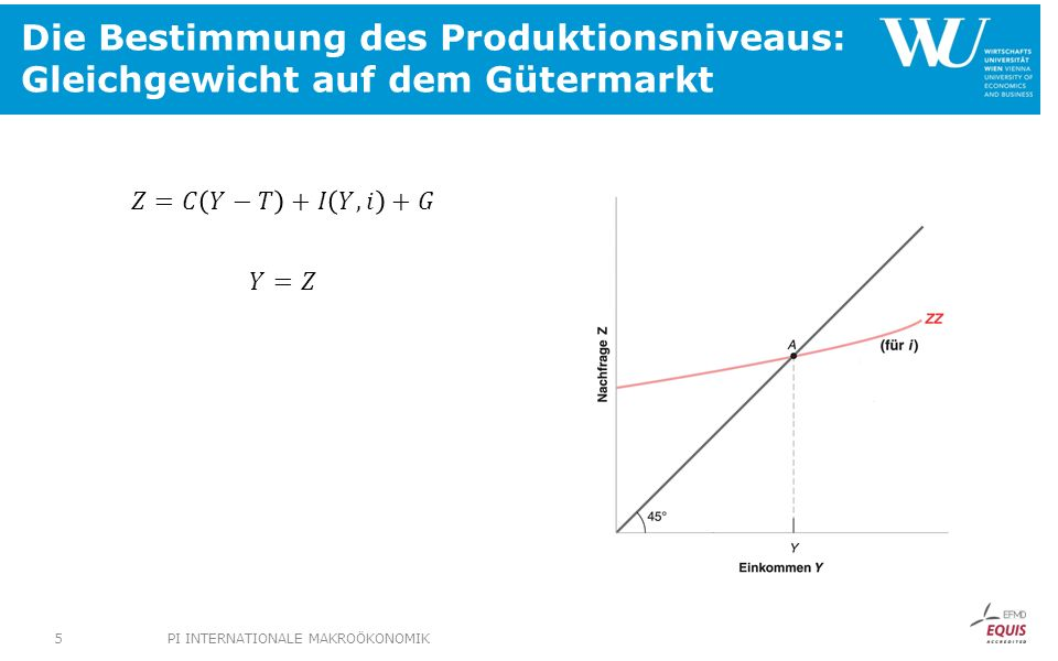 Die Bestimmung des Produktionsniveaus: Gleichgewicht auf dem Gütermarkt