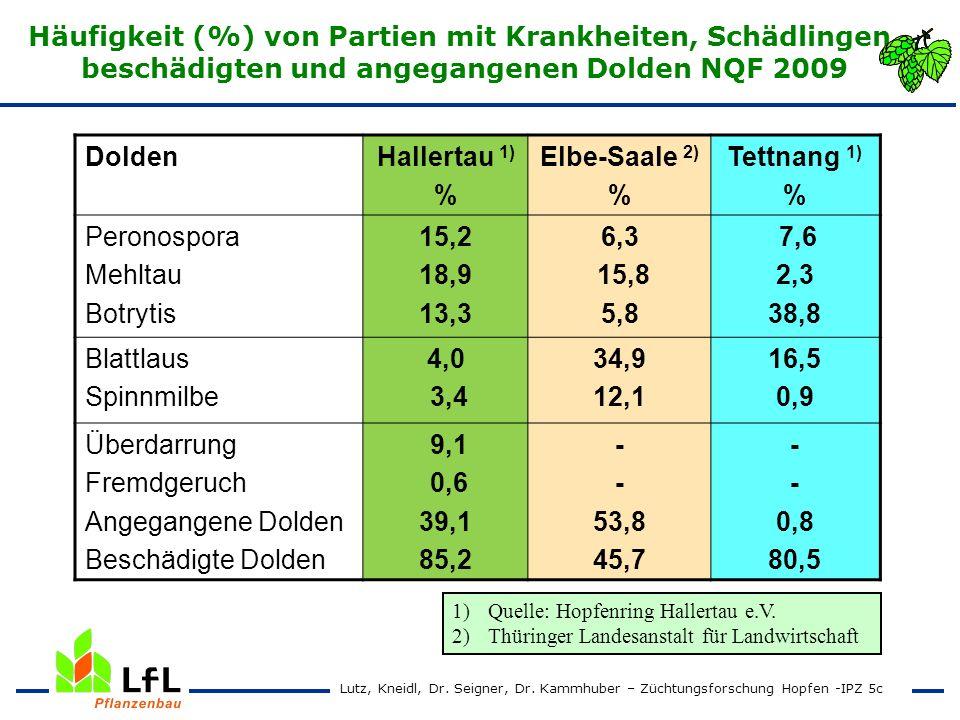 Häufigkeit (%) von Partien mit Krankheiten, Schädlingen, beschädigten und angegangenen Dolden NQF 2009