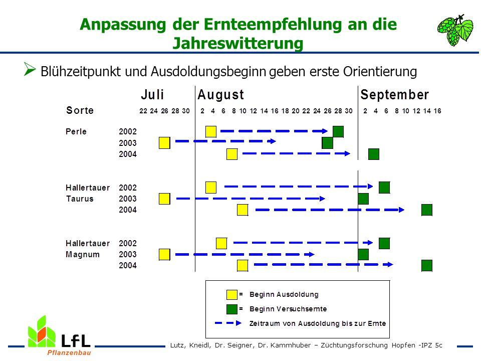 Anpassung der Ernteempfehlung an die Jahreswitterung