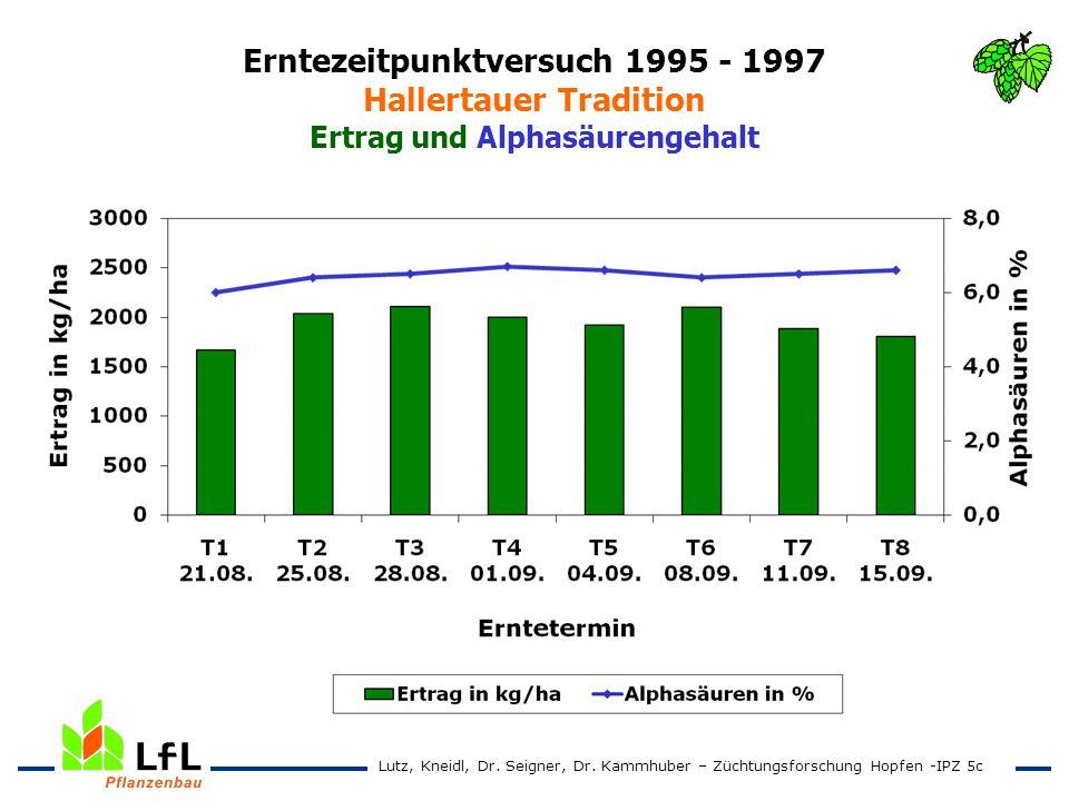 Erntezeitpunktversuch 1995 - 1997 Hallertauer Tradition Ertrag und Alphasäurengehalt