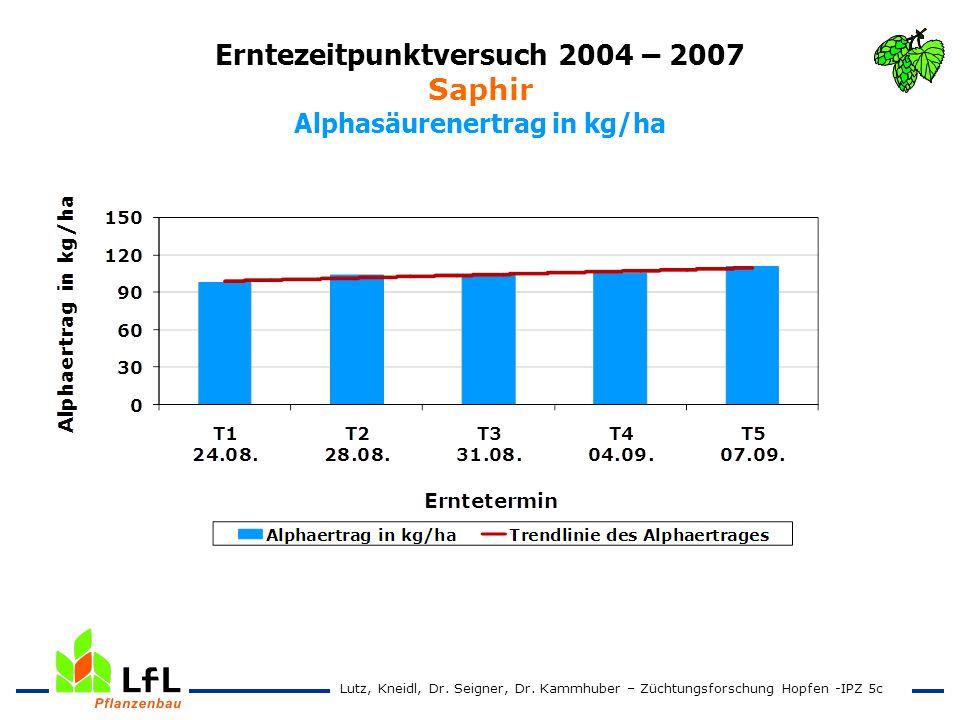 Erntezeitpunktversuch 2004 – 2007 Saphir Alphasäurenertrag in kg/ha