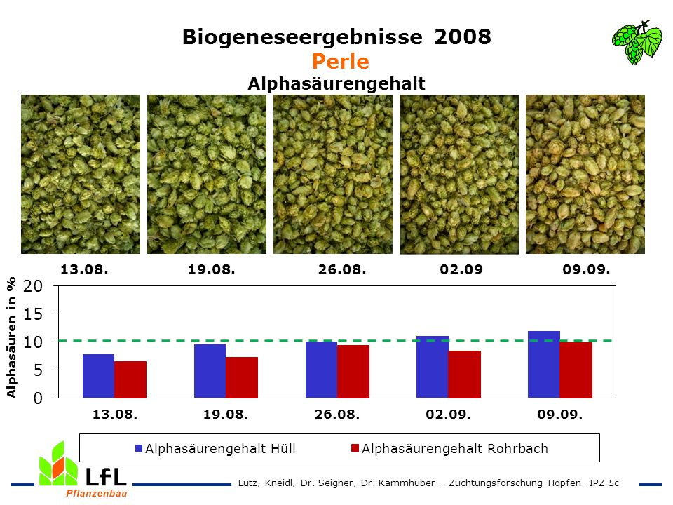 Biogeneseergebnisse 2008 Perle Alphasäurengehalt