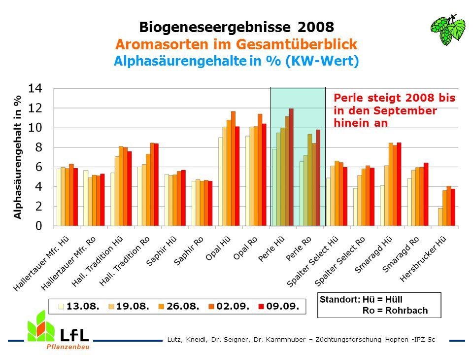 Biogeneseergebnisse 2008 Aromasorten im Gesamtüberblick Alphasäurengehalte in % (KW-Wert)