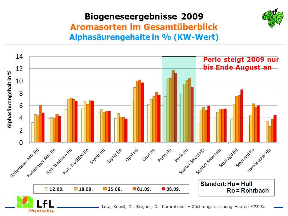 Biogeneseergebnisse 2009 Aromasorten im Gesamtüberblick Alphasäurengehalte in % (KW-Wert)
