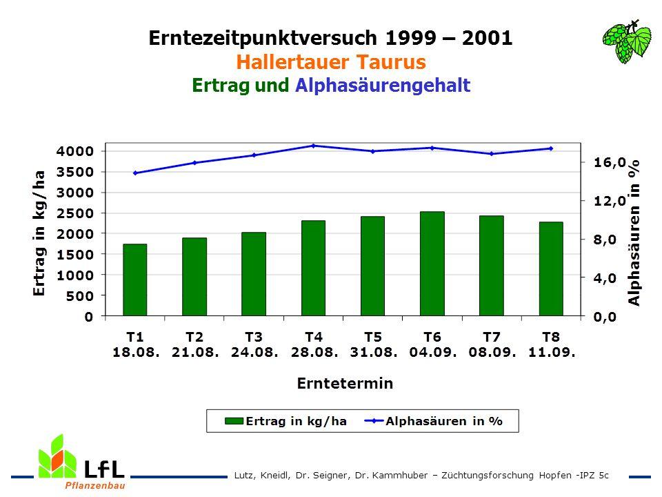 Erntezeitpunktversuch 1999 – 2001 Hallertauer Taurus Ertrag und Alphasäurengehalt