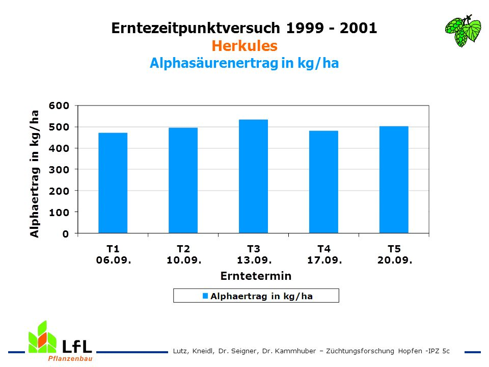 Erntezeitpunktversuch 1999 - 2001 Herkules Alphasäurenertrag in kg/ha