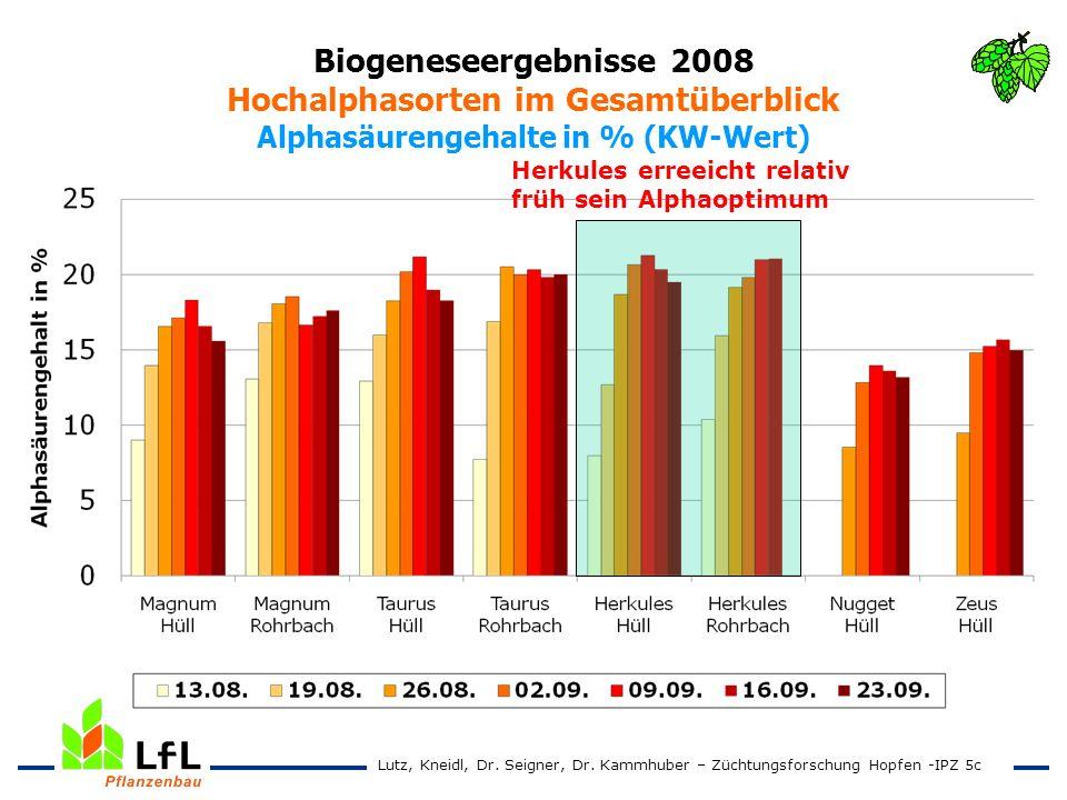 Biogeneseergebnisse 2008 Hochalphasorten im Gesamtüberblick Alphasäurengehalte in % (KW-Wert)