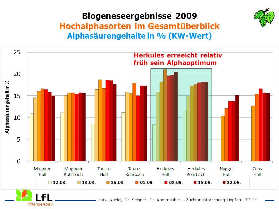 Biogeneseergebnisse 2009 Hochalphasorten im Gesamtüberblick Alphasäurengehalte in % (KW-Wert)