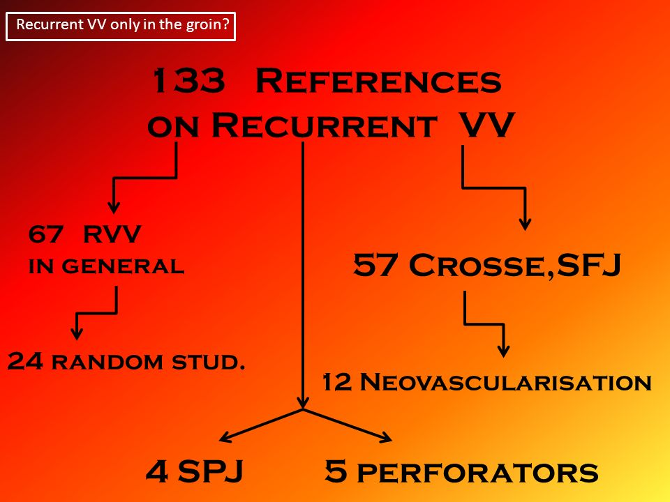 References on Recurrent VV 4 SPJ 5 perforators 57 Crosse,SFJ RVV