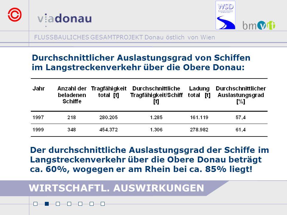 WIRTSCHAFTL. AUSWIRKUNGEN