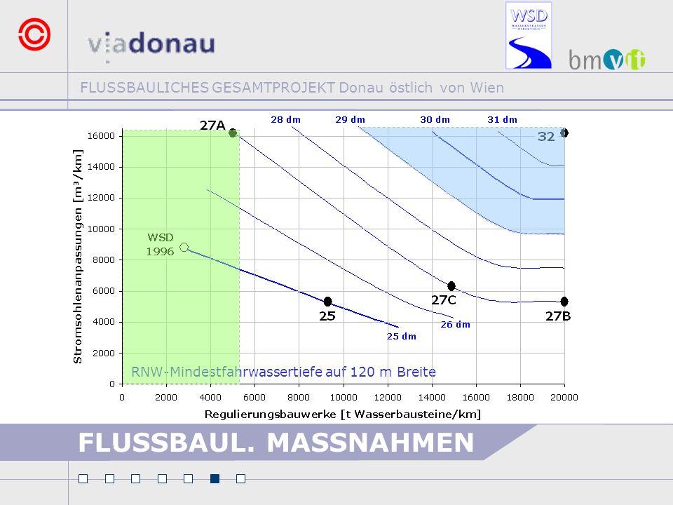RNW-Mindestfahrwassertiefe auf 120 m Breite