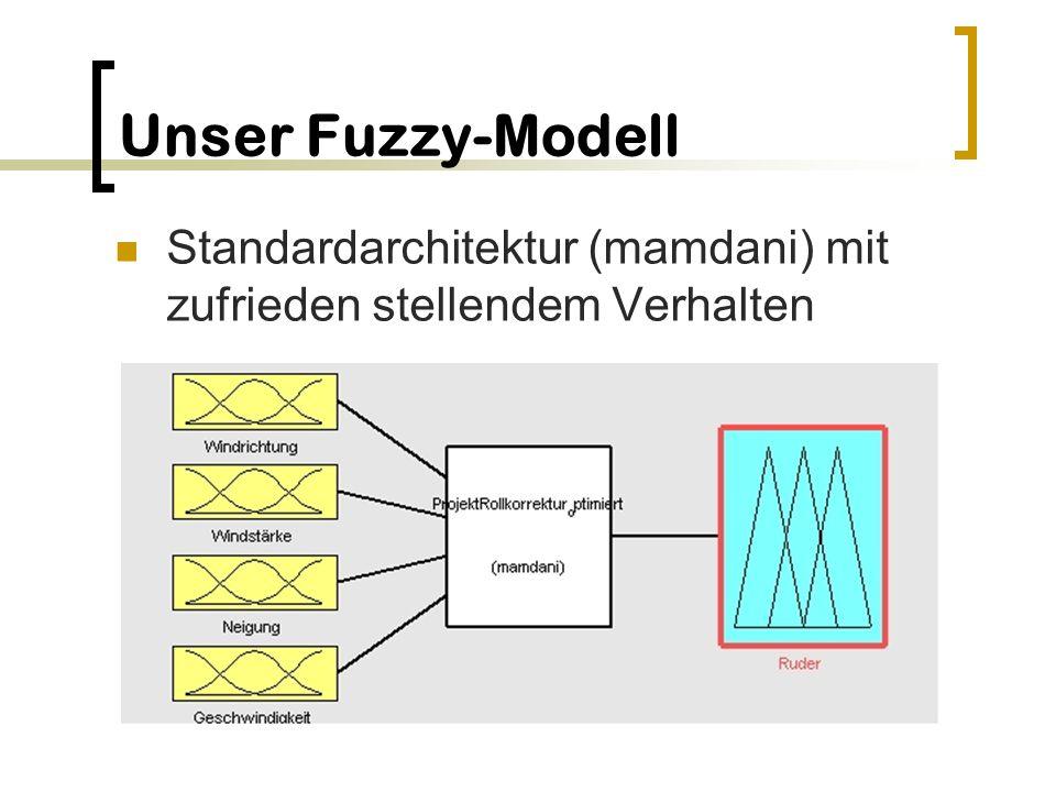 Unser Fuzzy-Modell Standardarchitektur (mamdani) mit zufrieden stellendem Verhalten