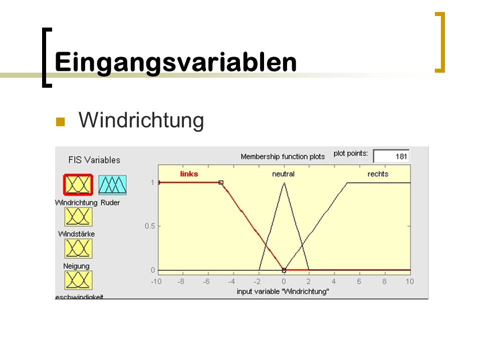 Eingangsvariablen Windrichtung