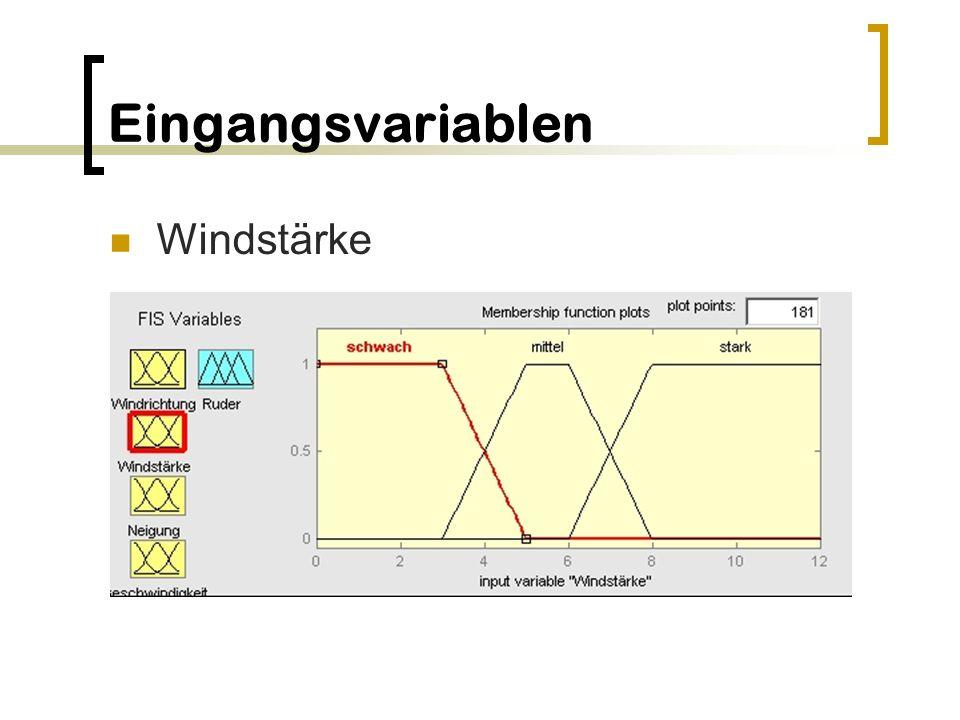 Eingangsvariablen Windstärke