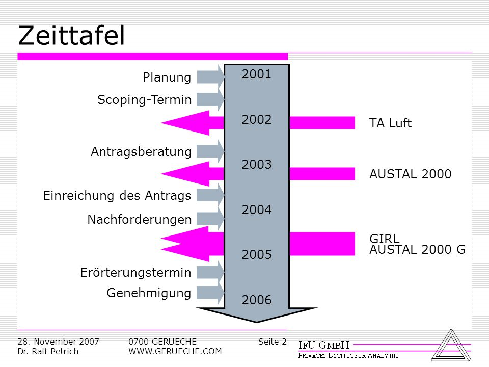 Zeittafel 2001 Planung Scoping-Termin 2002 TA Luft Antragsberatung