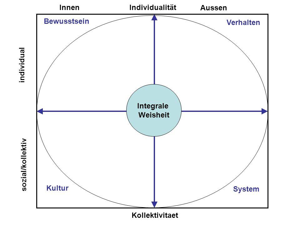 Individualität Innen. Aussen. c. Bewusstsein. Verhalten. individual. Integrale. Weisheit. sozial/kollektiv.