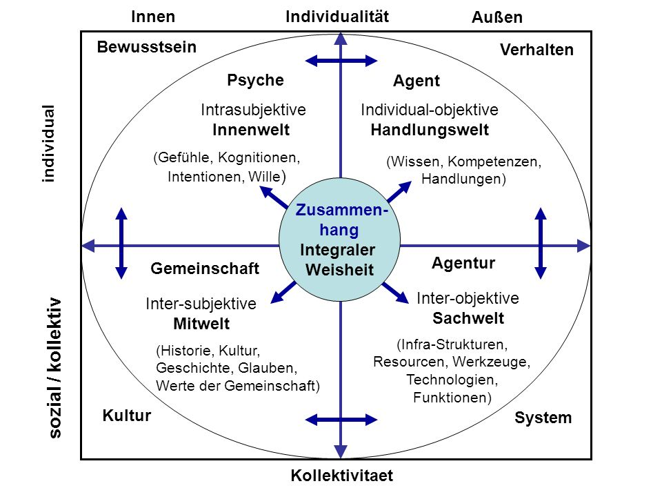sozial / kollektiv Individualität Innen Außen c Bewusstsein Verhalten