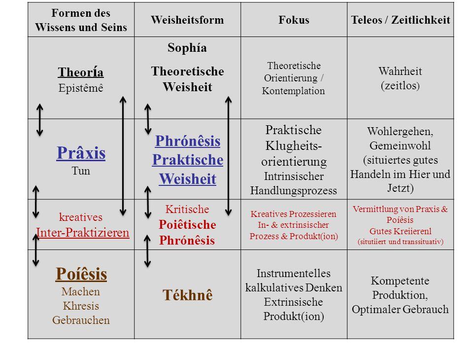 Formen des Wissens und Seins Theoretische Weisheit