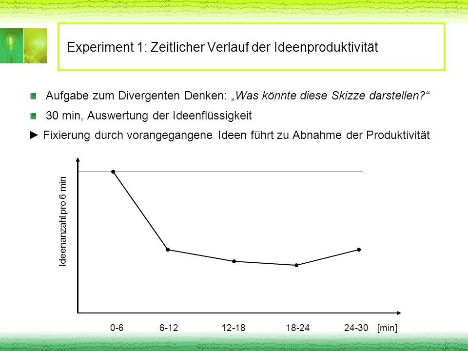 Experiment 1: Zeitlicher Verlauf der Ideenproduktivität