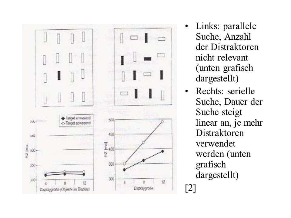 Links: parallele Suche, Anzahl der Distraktoren nicht relevant (unten grafisch dargestellt)