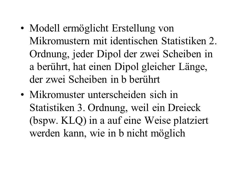 Modell ermöglicht Erstellung von Mikromustern mit identischen Statistiken 2. Ordnung, jeder Dipol der zwei Scheiben in a berührt, hat einen Dipol gleicher Länge, der zwei Scheiben in b berührt