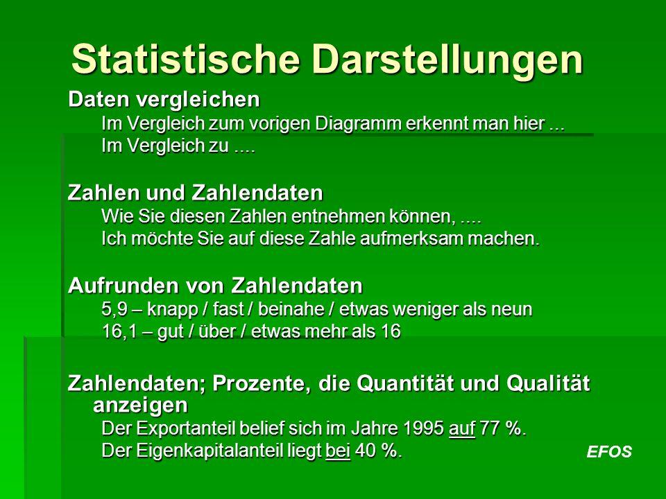 Statistische Darstellungen