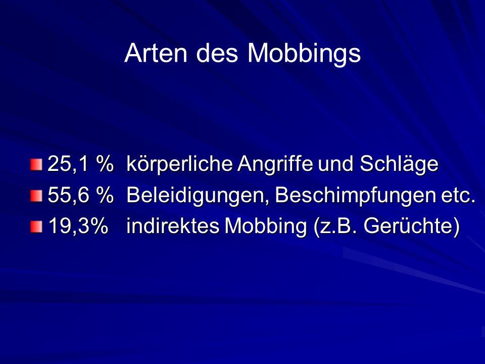 Arten des Mobbings 25,1 % körperliche Angriffe und Schläge