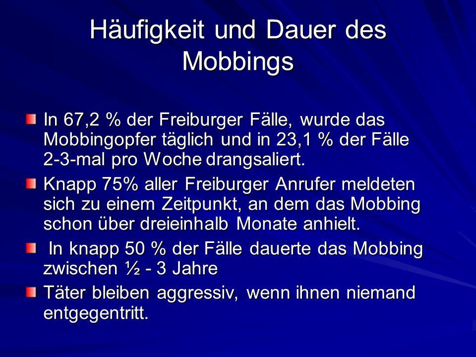 Häufigkeit und Dauer des Mobbings